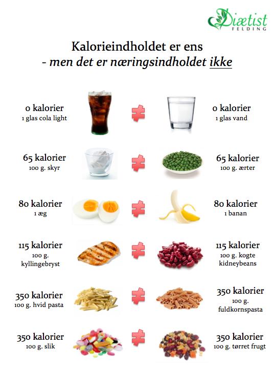 kalorieindhold